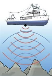 Imagem ilustrando ondas de medição no fundo do lago ou volume de água: batimetria